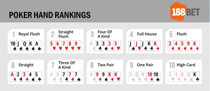 Play Poker - Understanding Poker Hand Ranking