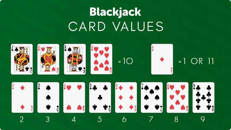 Get The Blackjack Jackpot - Learn the Basic - Card Values